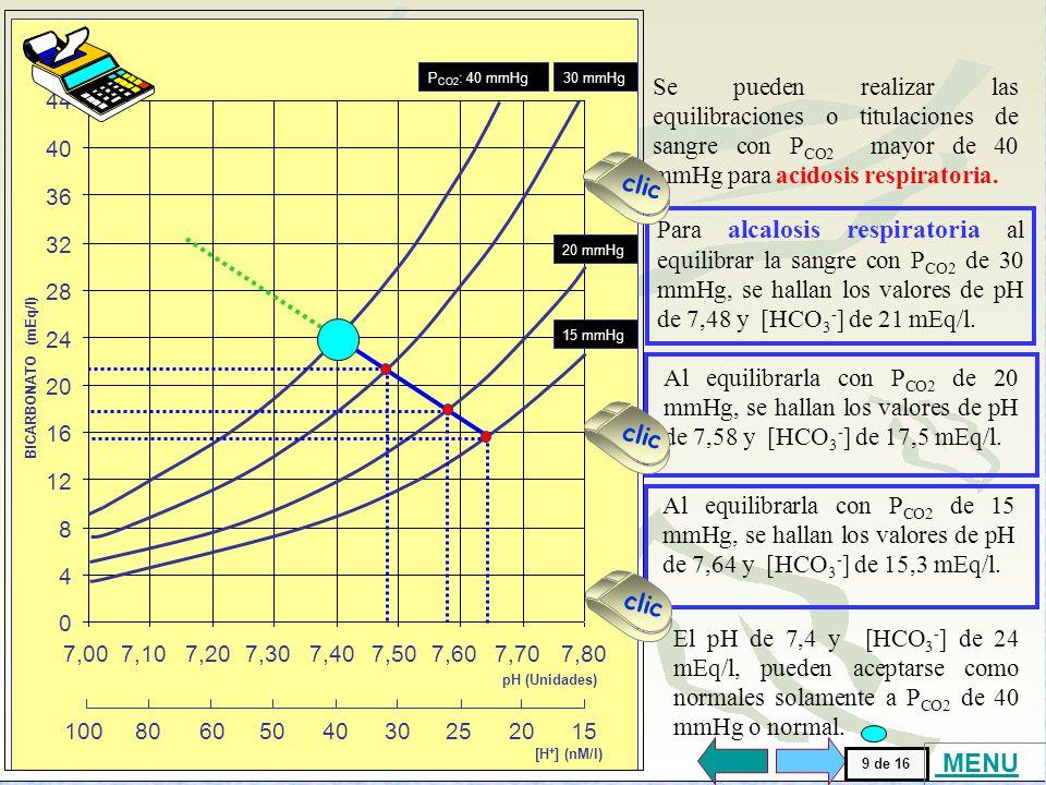 [H+] (nM/l) 100. 80. 15. 60. 50. 40. 30. 25. 20. BICARBONATO (mEq/l) 32. 44. 36. 24. 8.